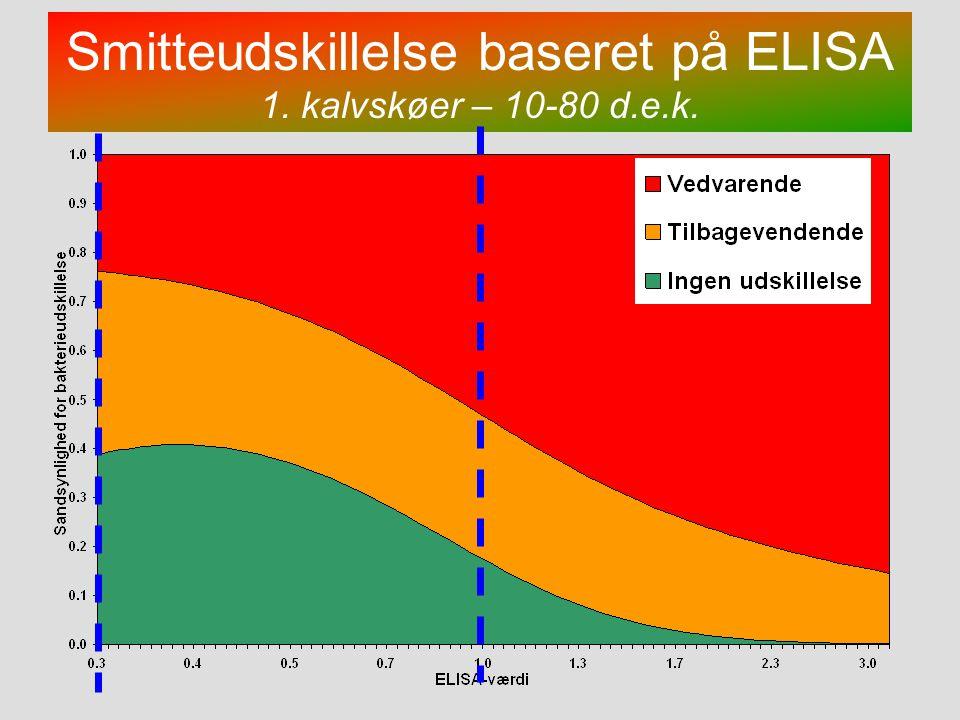 Smitteudskillelse baseret på ELISA 1. kalvskøer – 10-80 d.e.k.