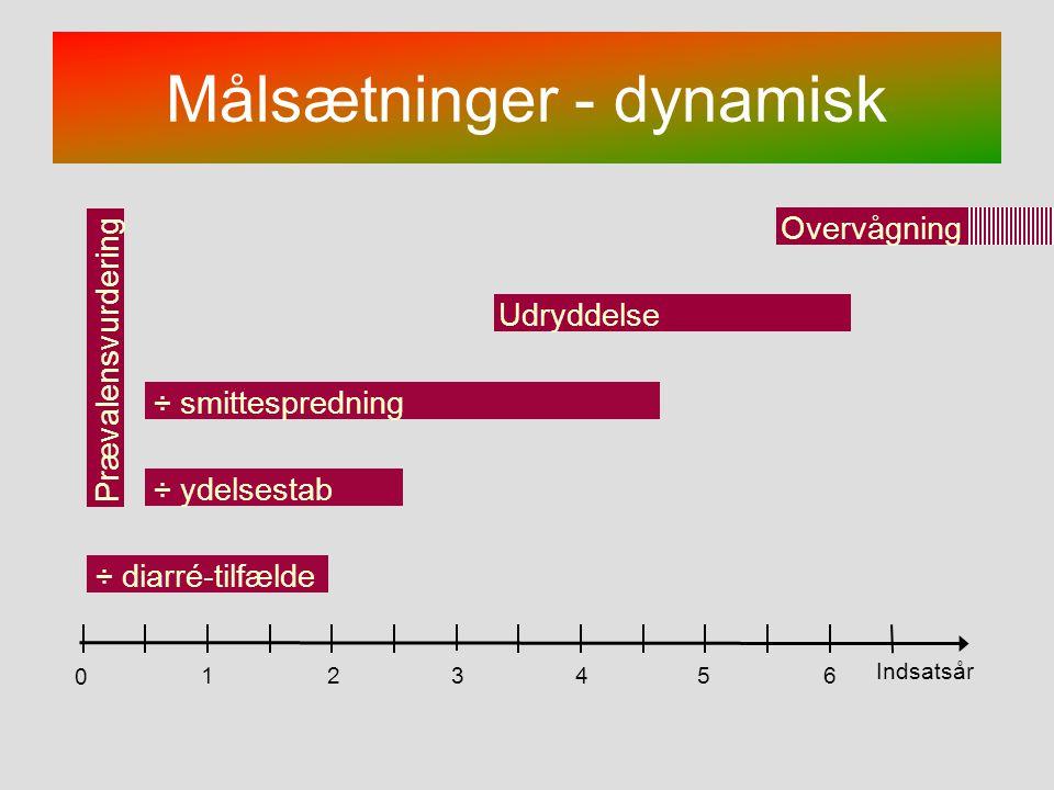 Målsætninger - dynamisk