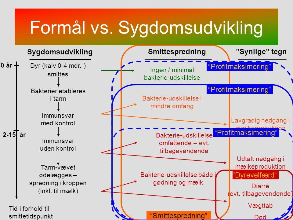 Formål vs. Sygdomsudvikling