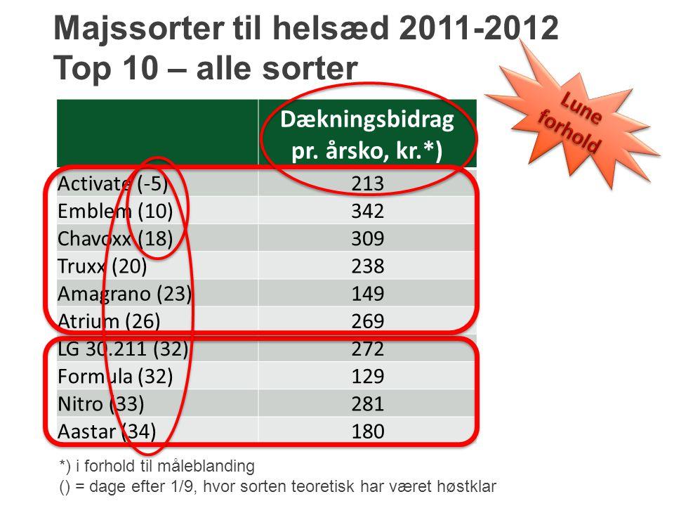 Majssorter til helsæd 2011-2012 Top 10 – alle sorter