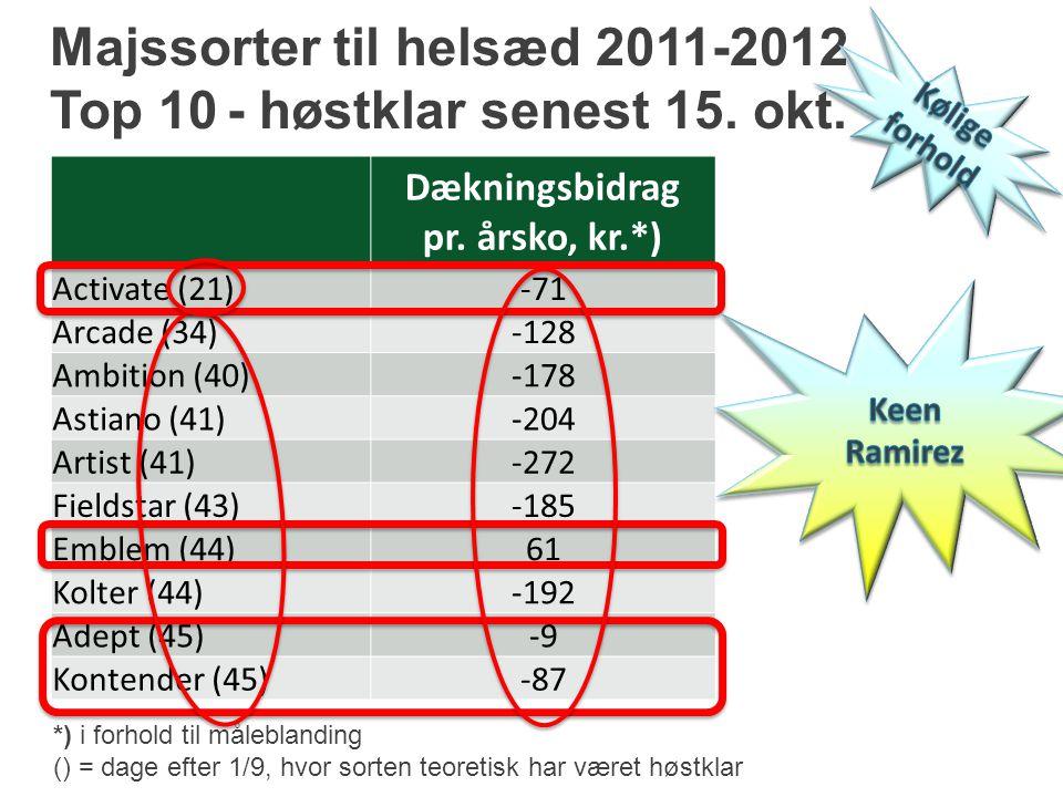 Majssorter til helsæd 2011-2012 Top 10 - høstklar senest 15. okt.