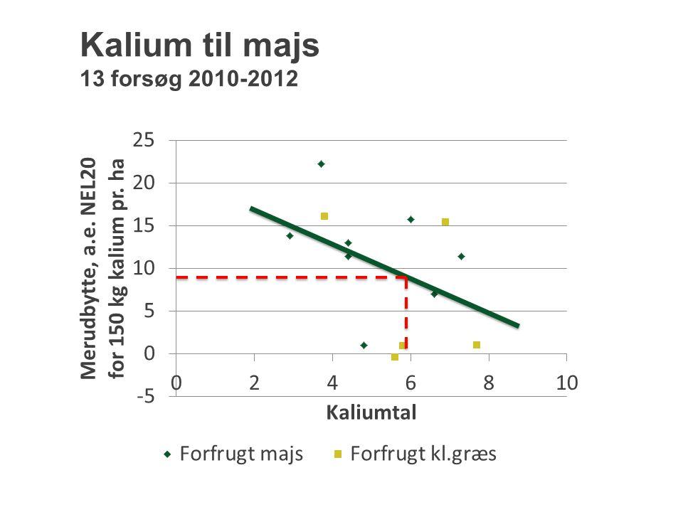 Kalium til majs 13 forsøg 2010-2012