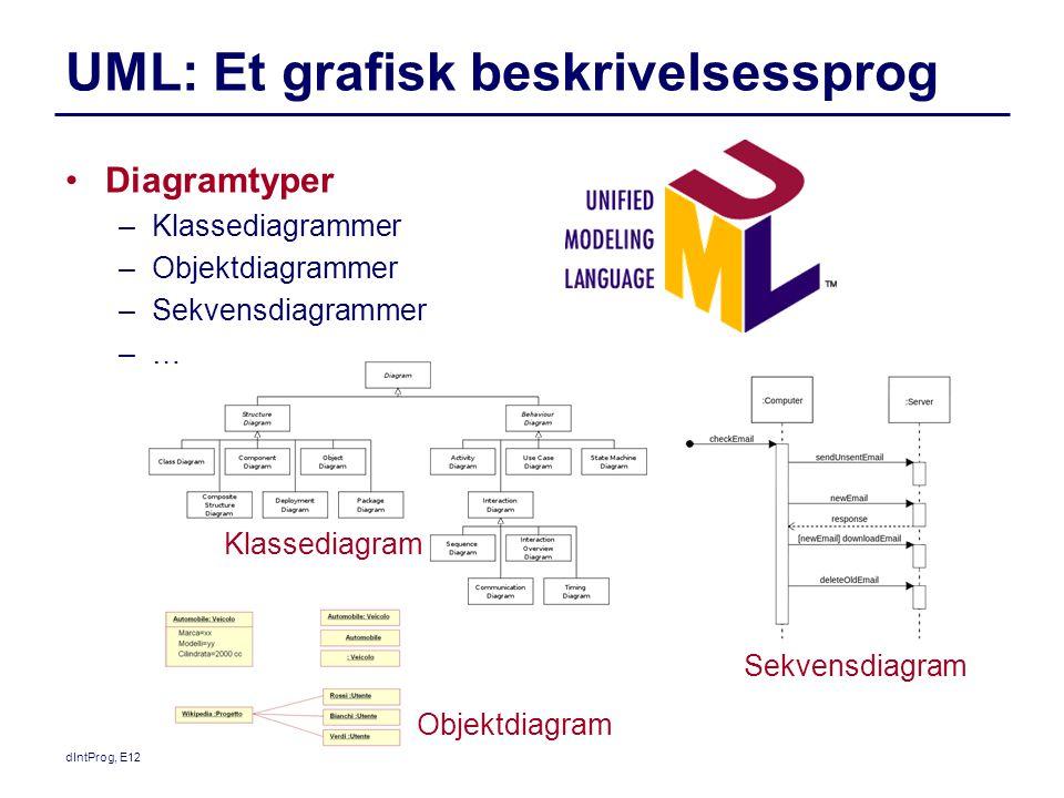 UML: Et grafisk beskrivelsessprog