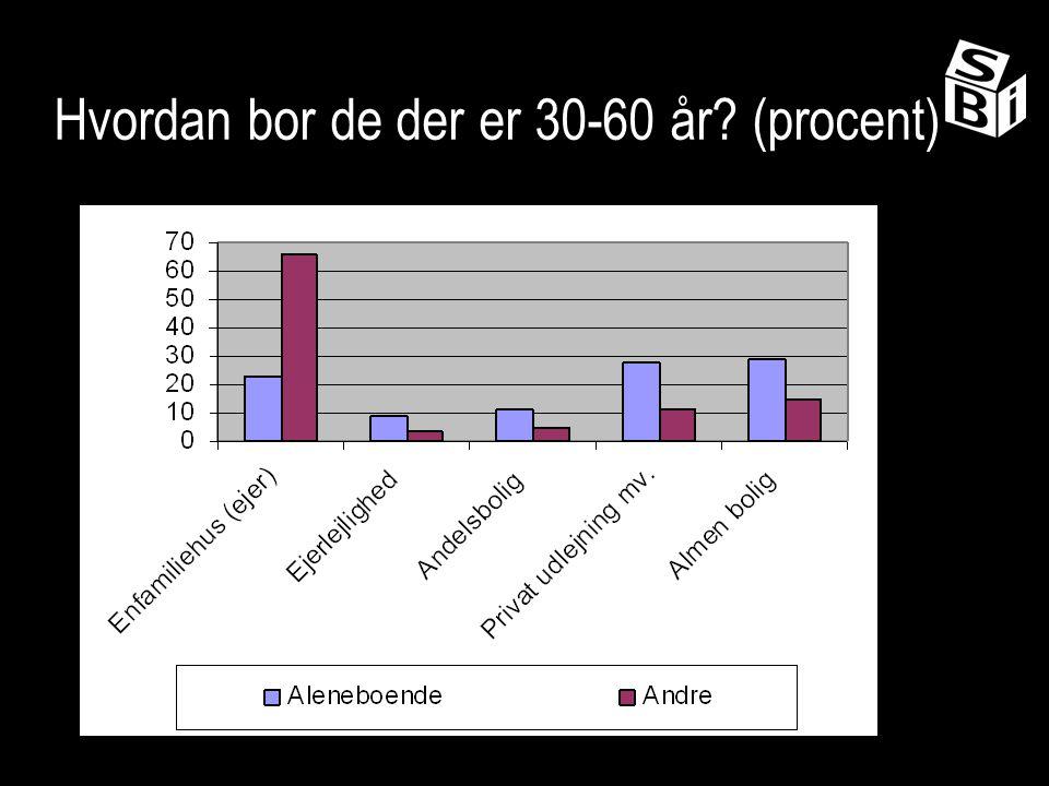 Hvordan bor de der er 30-60 år (procent)