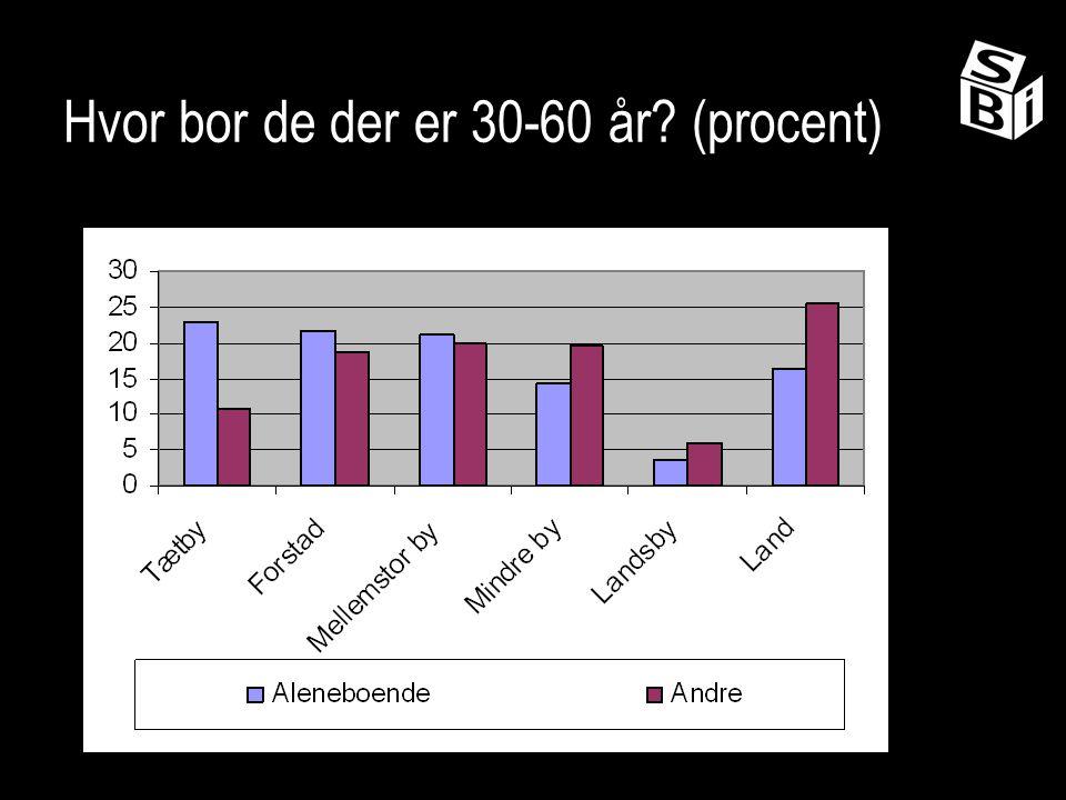 Hvor bor de der er 30-60 år (procent)
