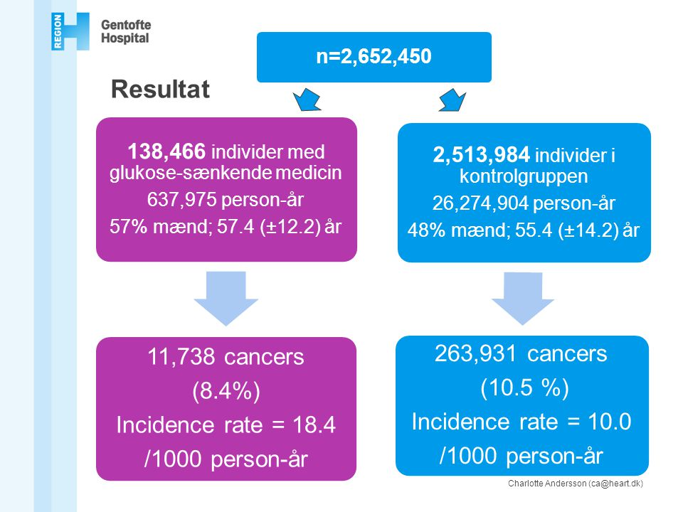 Resultat 11,738 cancers 263,931 cancers (8.4%) (10.5 %)