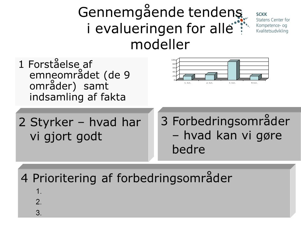 Gennemgående tendens i evalueringen for alle modeller