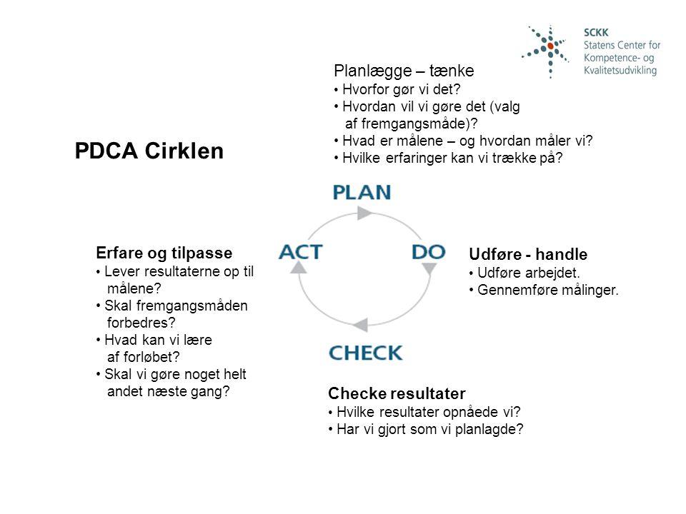 PDCA Cirklen Planlægge – tænke Erfare og tilpasse Udføre - handle
