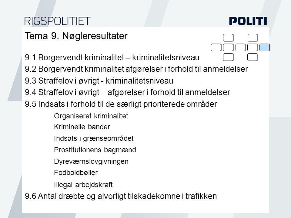 Tema 9. Nøgleresultater 9.1 Borgervendt kriminalitet – kriminalitetsniveau. 9.2 Borgervendt kriminalitet afgørelser i forhold til anmeldelser.