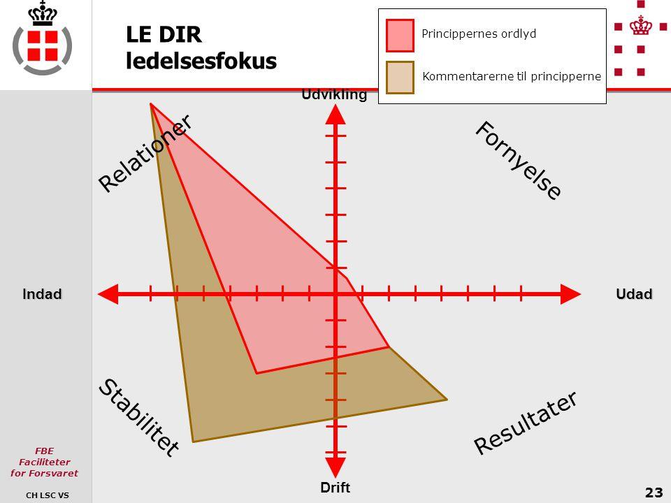 LE DIR ledelsesfokus Relationer Fornyelse Stabilitet Resultater