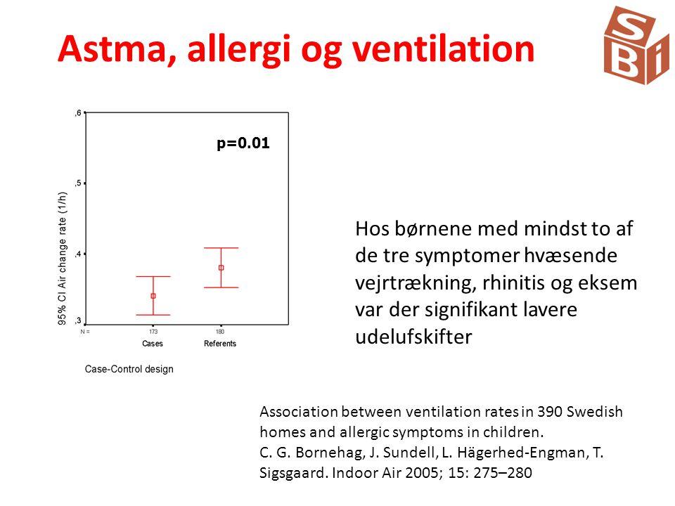 Astma, allergi og ventilation