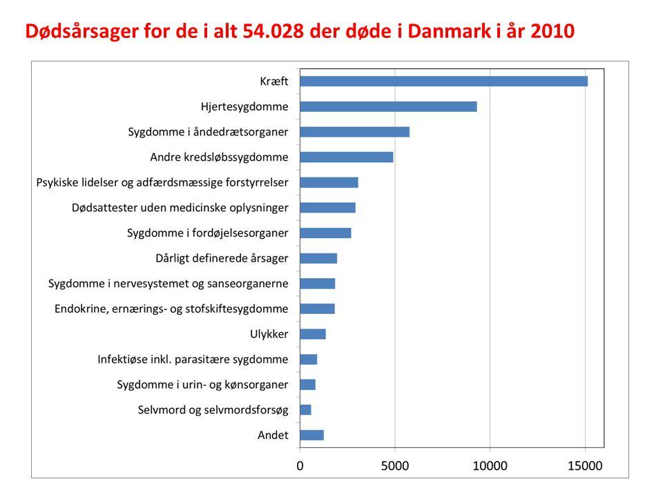Dødsårsager for de i alt 54.028 der døde i Danmark i år 2010