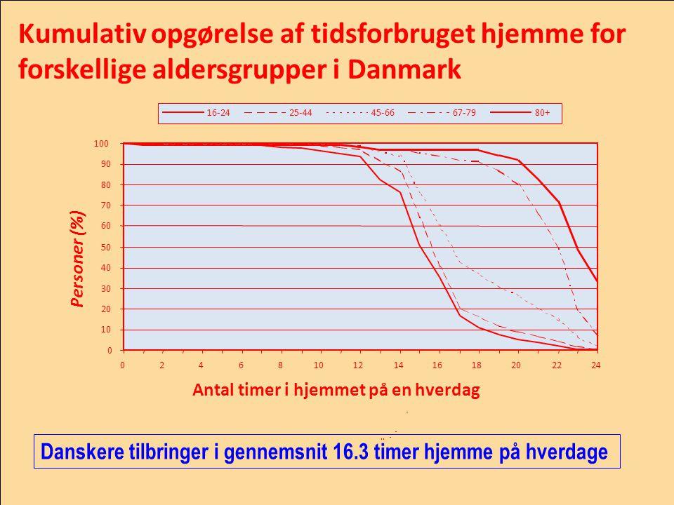 Kumulativ opgørelse af tidsforbruget hjemme for forskellige aldersgrupper i Danmark
