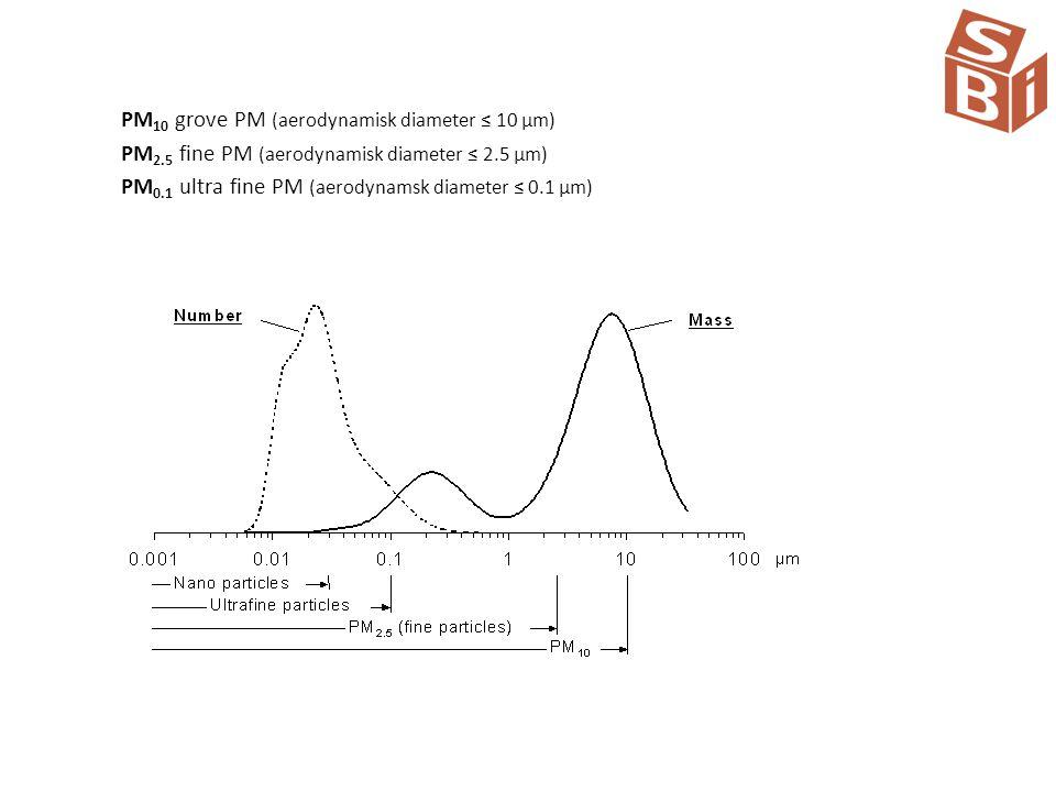 PM10 grove PM (aerodynamisk diameter ≤ 10 µm)