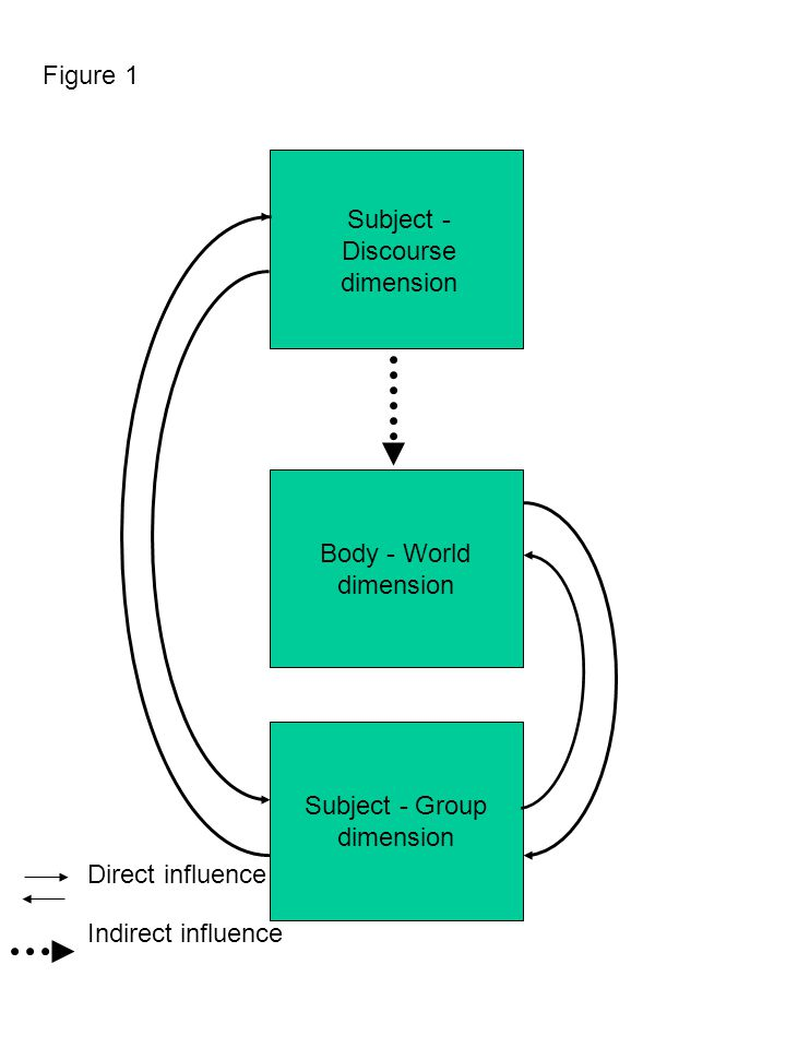 Figure 1 Subject - Discourse. dimension. Body - World. dimension. Subject - Group. dimension. Direct influence.
