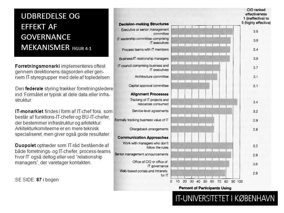 Udbredelse og effekt af governance mekanismer Figur 4-1
