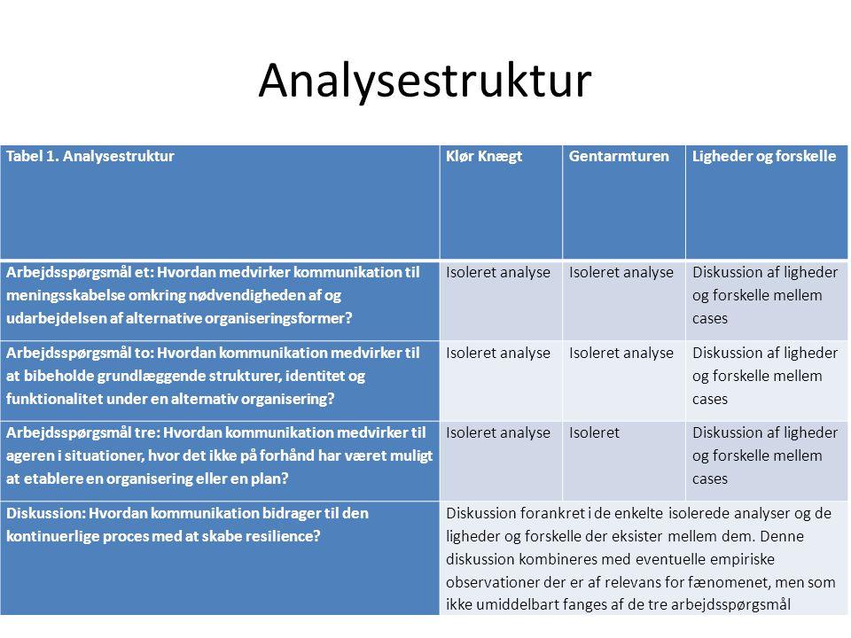 Analysestruktur Tabel 1. Analysestruktur Klør Knægt Gentarmturen