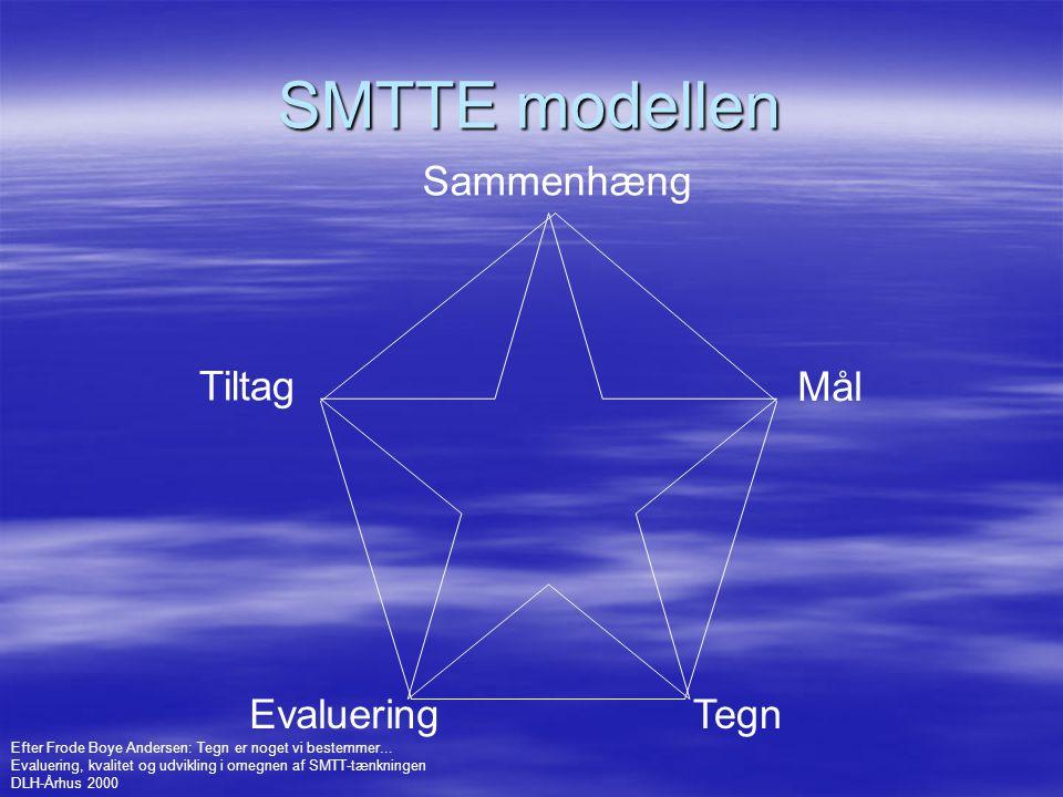 SMTTE modellen Sammenhæng Tiltag Mål Evaluering Tegn