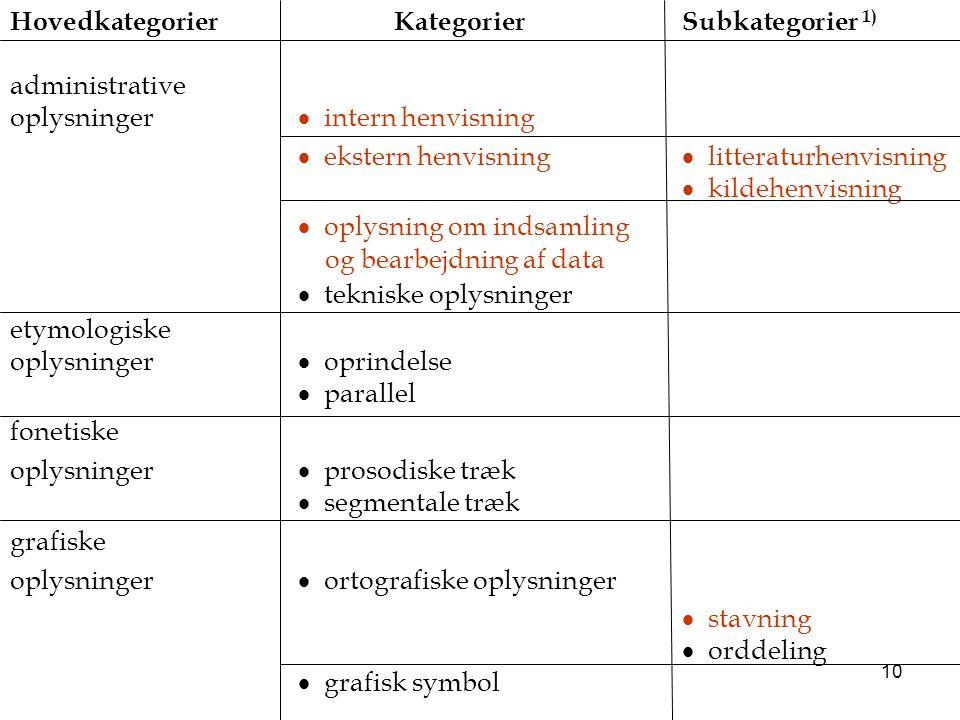 Hovedkategorier Kategorier Subkategorier 1)