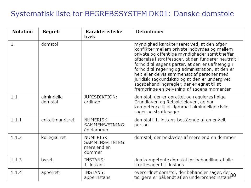 Systematisk liste for BEGREBSSYSTEM DK01: Danske domstole