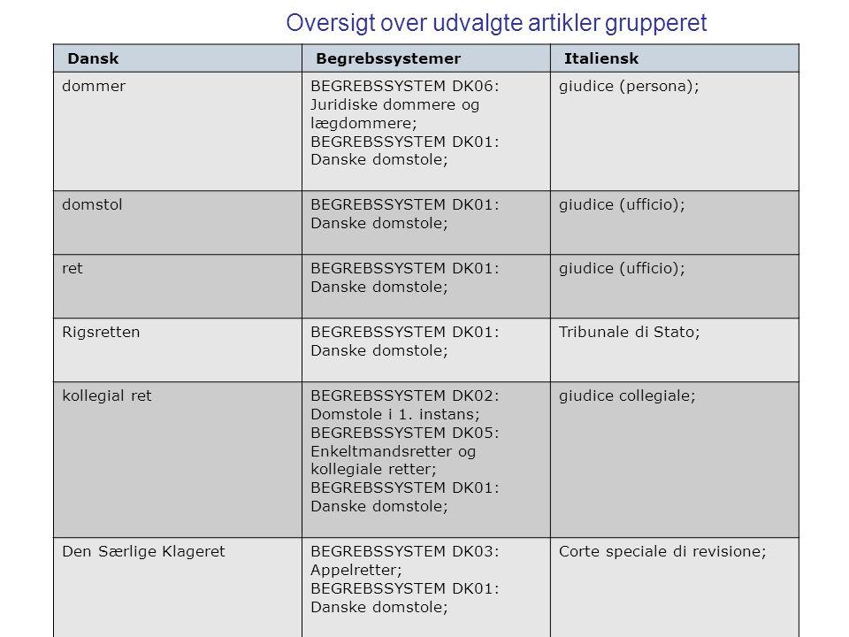 Oversigt over udvalgte artikler grupperet