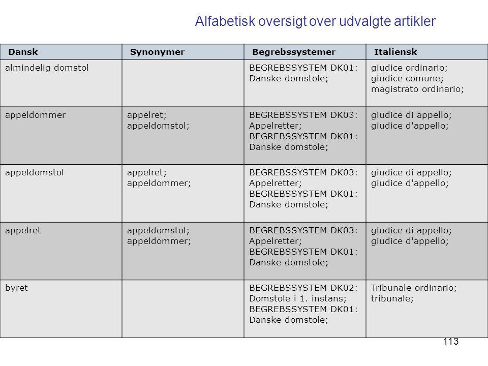Alfabetisk oversigt over udvalgte artikler