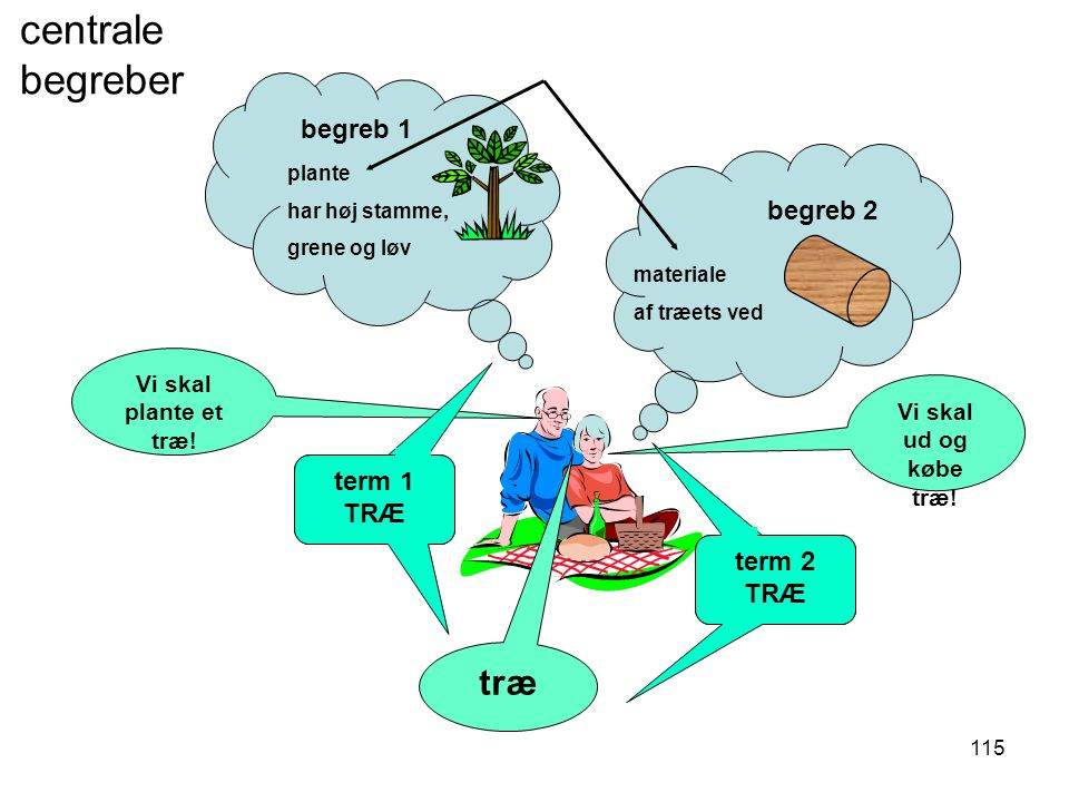 centrale begreber træ karakteristiske træk (intension) begreb 1