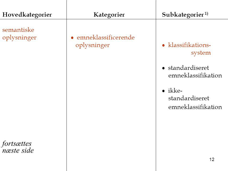 fortsættes næste side Hovedkategorier Kategorier Subkategorier 1)