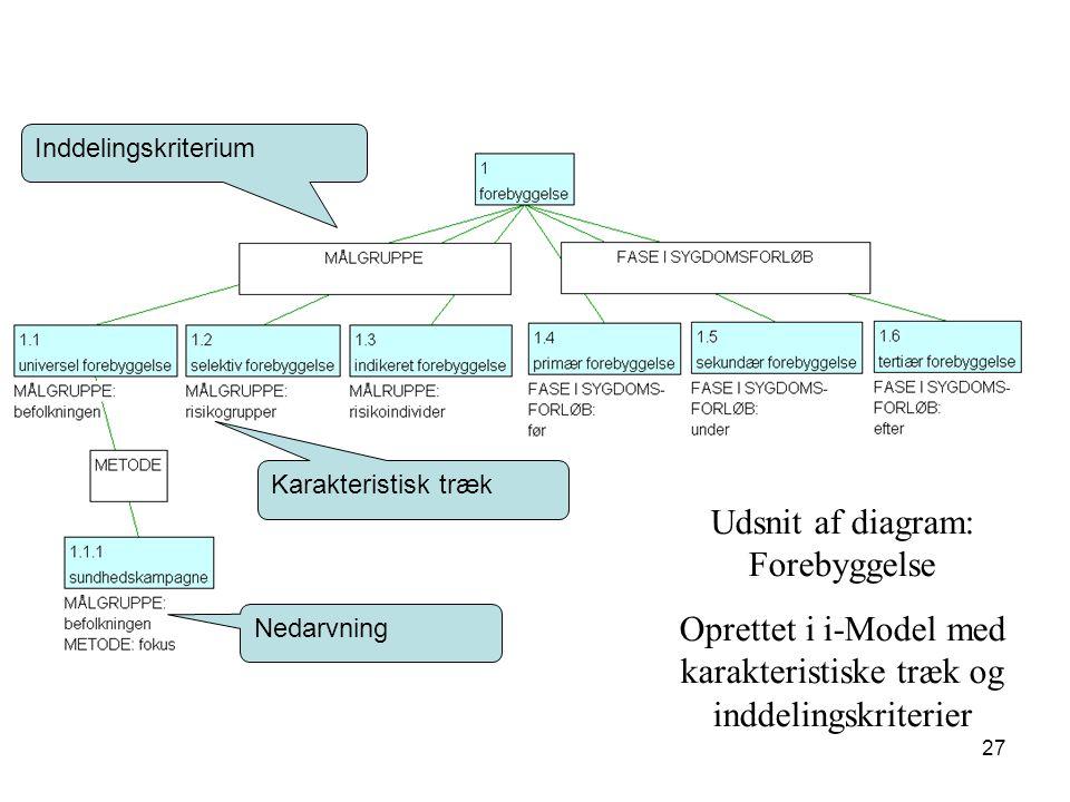 Udsnit af diagram: Forebyggelse