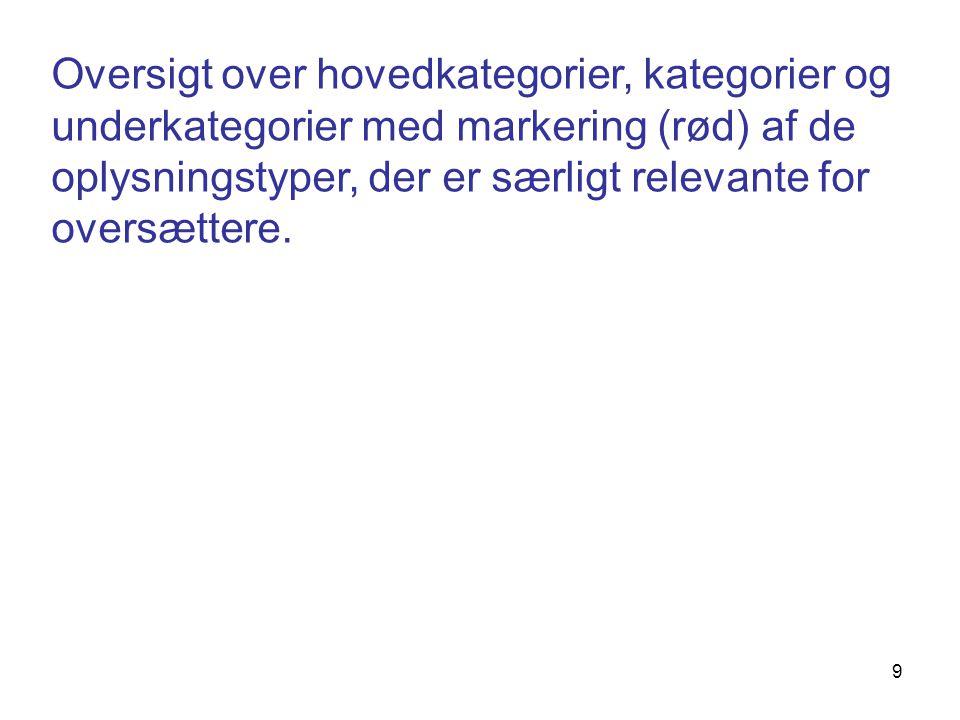 Oversigt over hovedkategorier, kategorier og underkategorier med markering (rød) af de oplysningstyper, der er særligt relevante for oversættere.