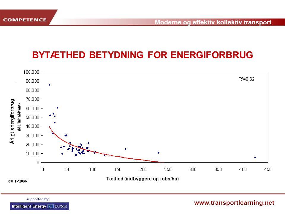 BYTÆTHED BETYDNING FOR ENERGIFORBRUG