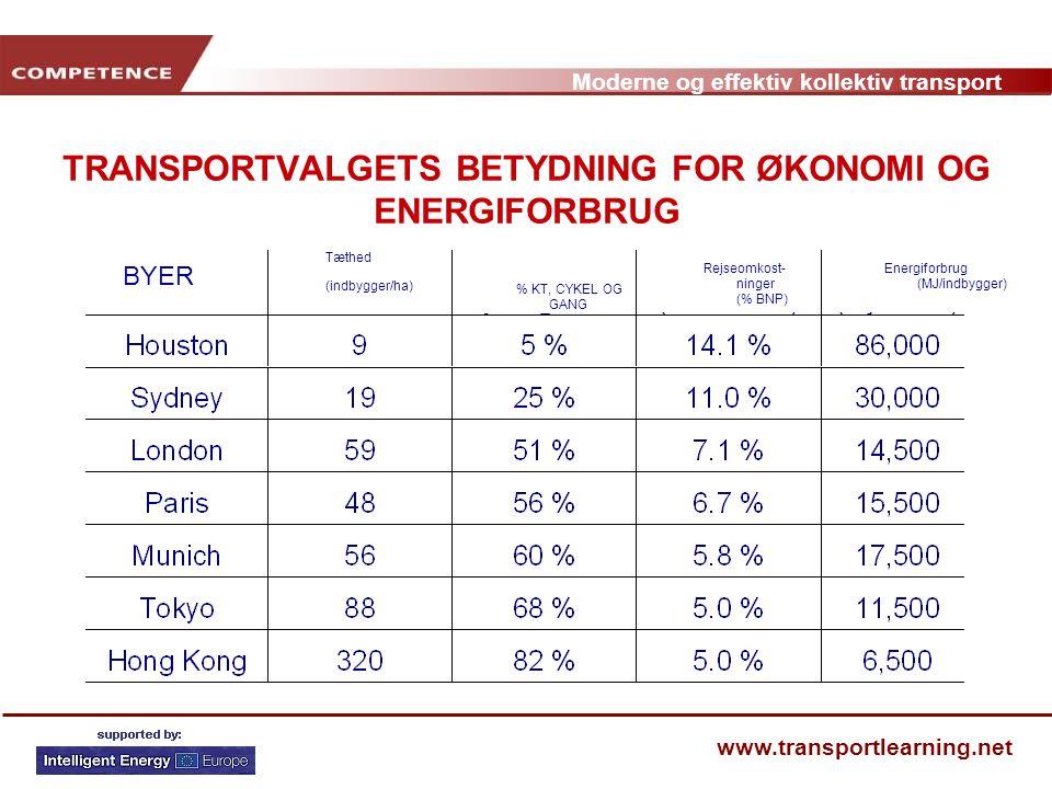 TRANSPORTVALGETS BETYDNING FOR ØKONOMI OG ENERGIFORBRUG