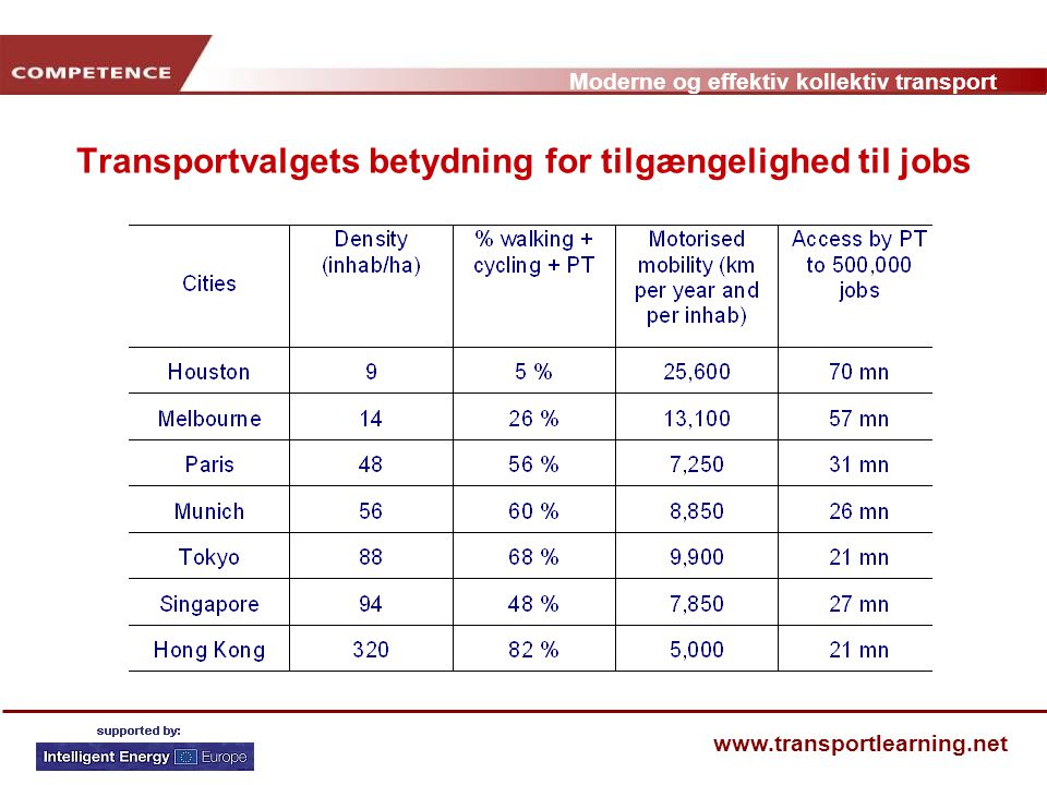 Transportvalgets betydning for tilgængelighed til jobs