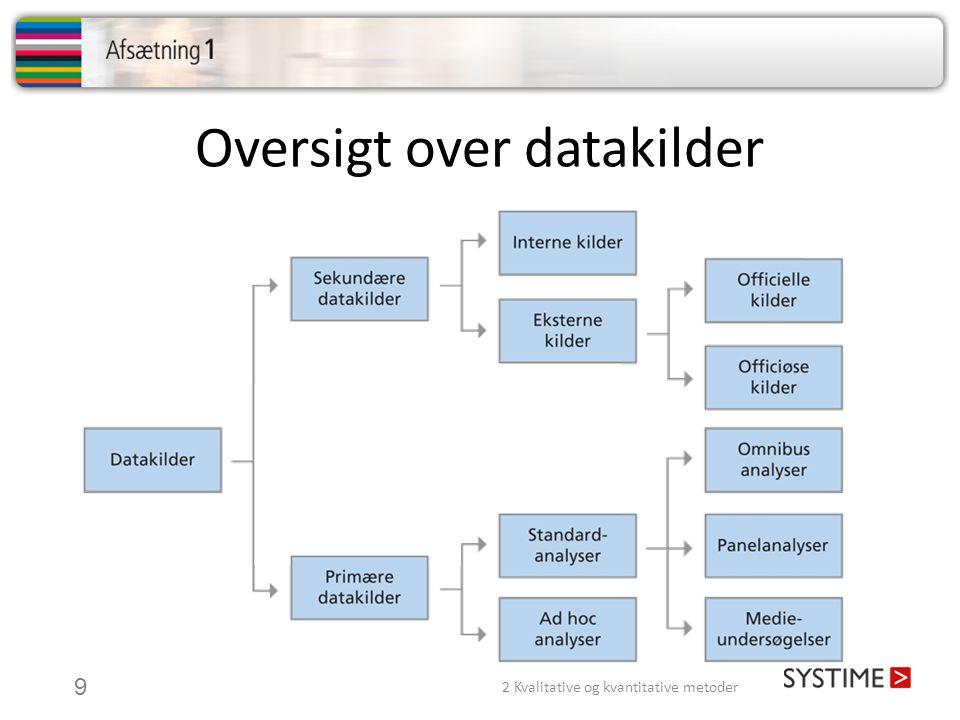 Oversigt over datakilder
