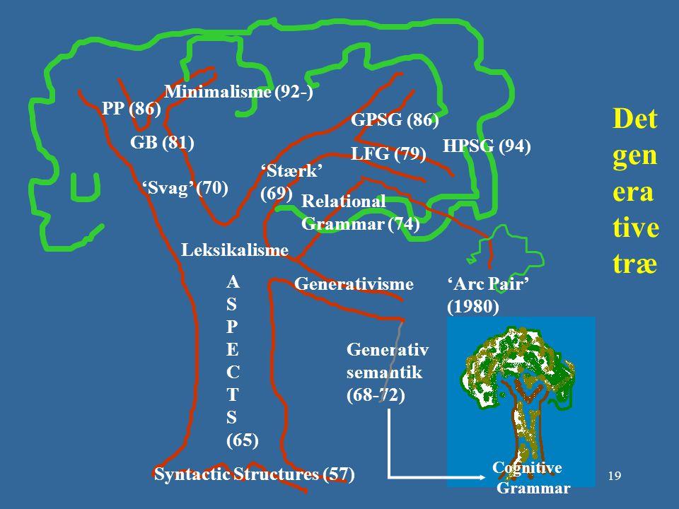 Det generative træ Minimalisme (92-) PP (86) GPSG (86) GB (81)