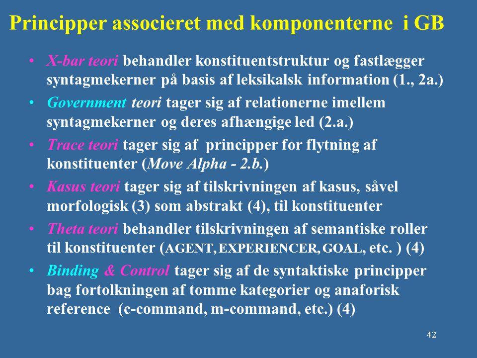 Principper associeret med komponenterne i GB