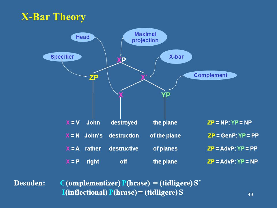 X-Bar Theory Desuden: C(omplementizer) P(hrase) = (tidligere) S´