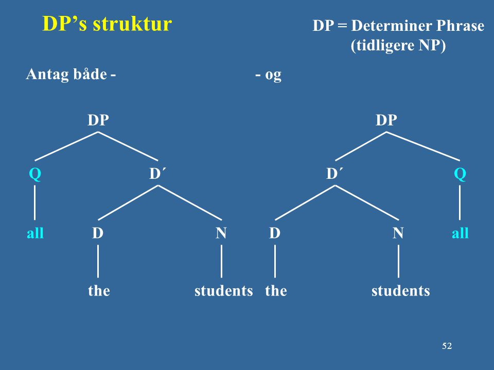 DP's struktur DP = Determiner Phrase (tidligere NP) Antag både - DP Q