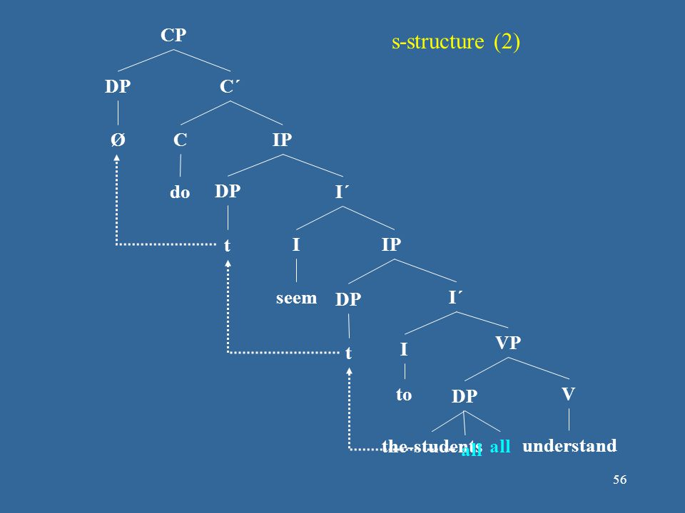 s-structure (2) CP DP C´ Ø C IP do DP I´ t I IP seem DP I´ VP t I to