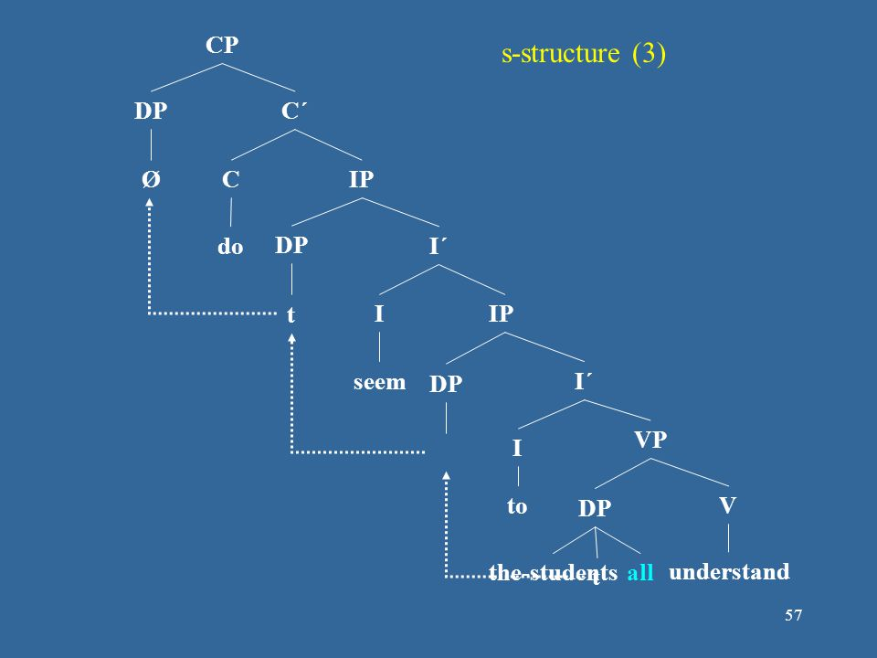 s-structure (3) CP DP C´ Ø C IP do DP I´ t I IP seem DP I´ VP I to DP