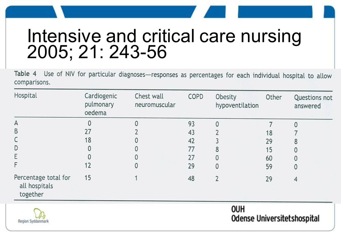 Intensive and critical care nursing 2005; 21: 243-56