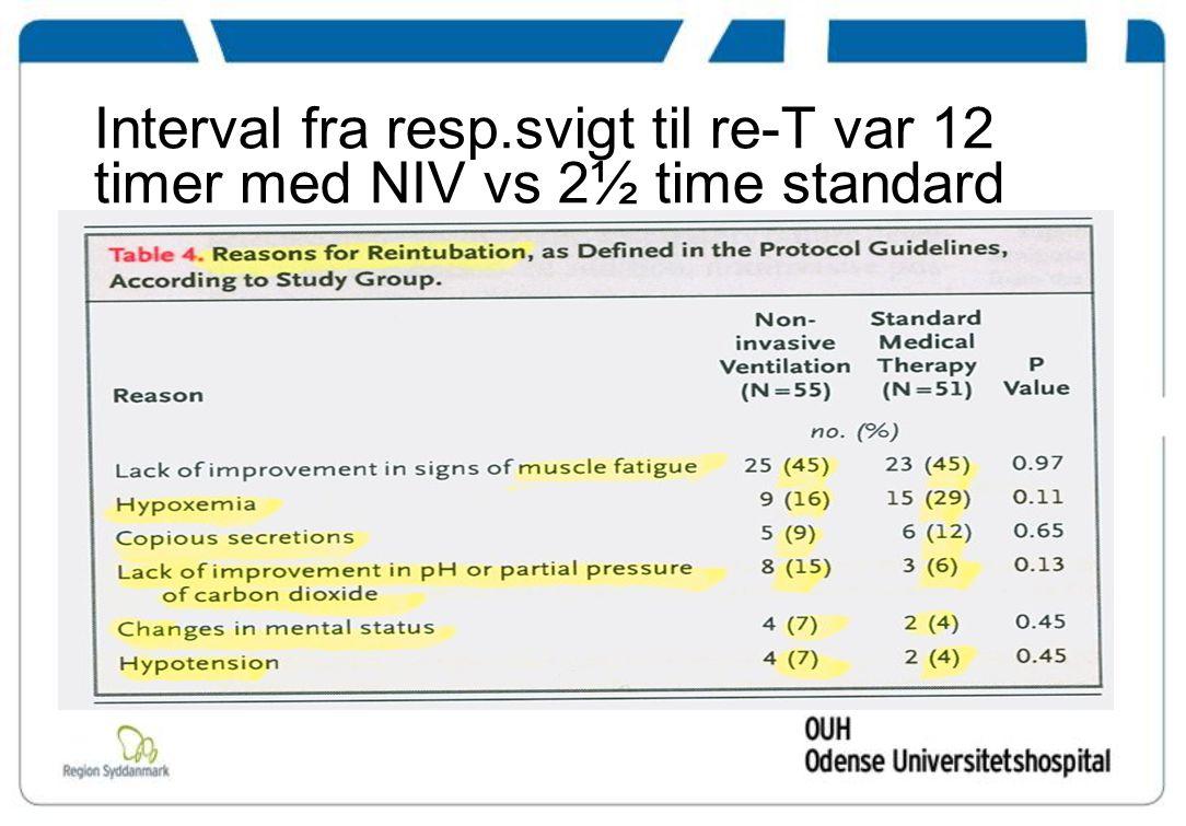 Interval fra resp.svigt til re-T var 12 timer med NIV vs 2½ time standard