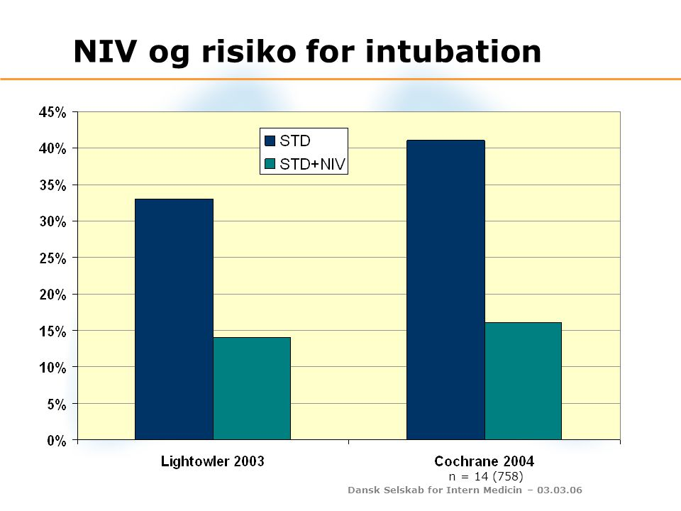NIV og risiko for intubation