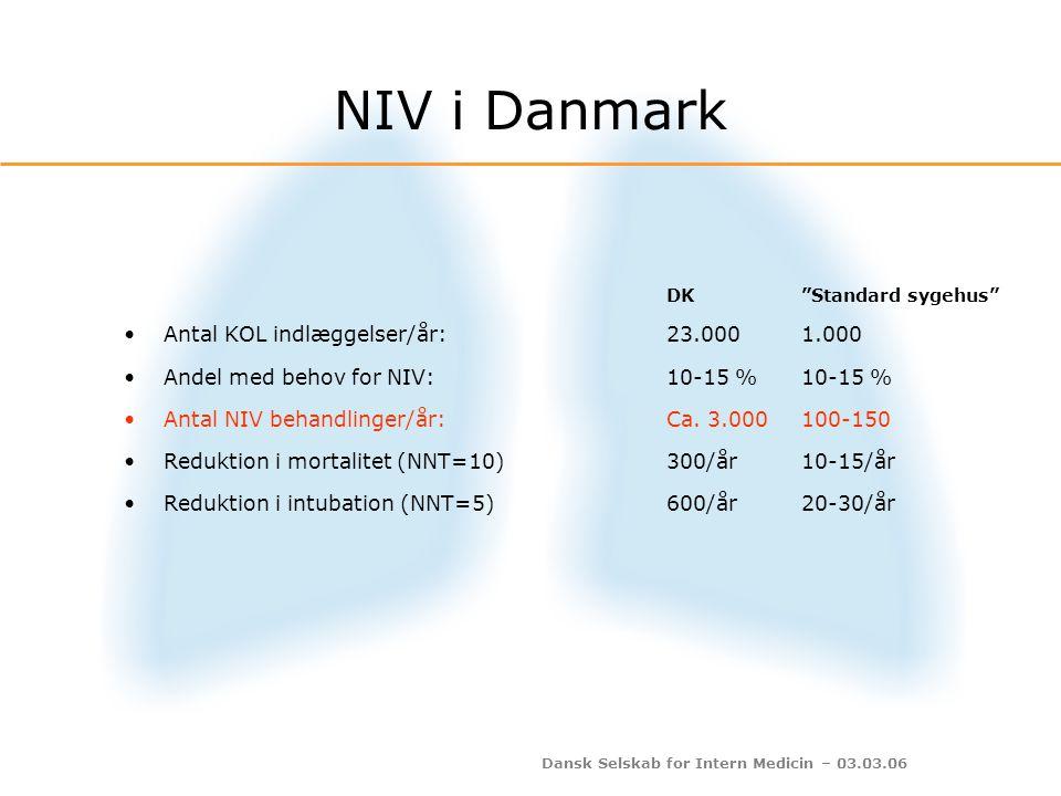 NIV i Danmark Antal KOL indlæggelser/år: 23.000 1.000