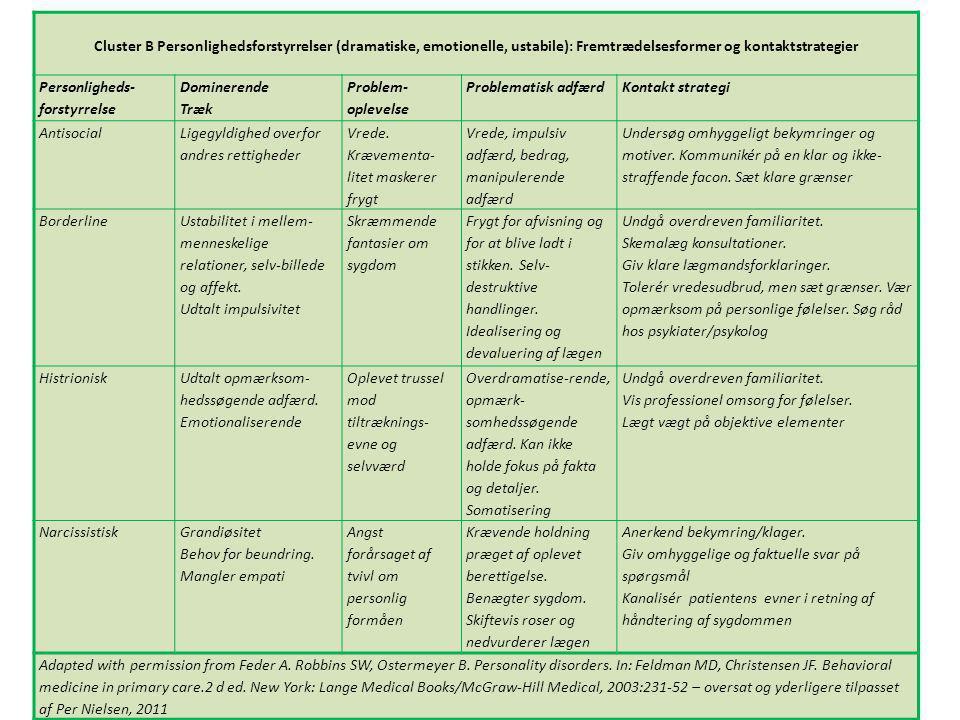 Cluster B Personlighedsforstyrrelser (dramatiske, emotionelle, ustabile): Fremtrædelsesformer og kontaktstrategier