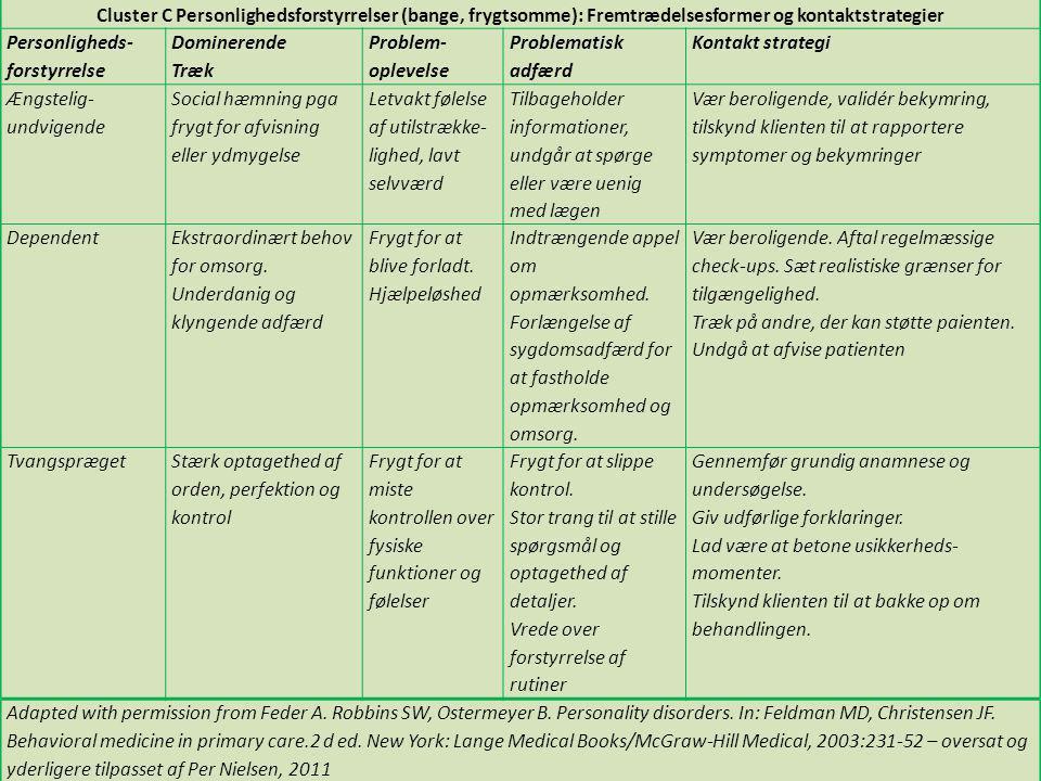 Cluster C Personlighedsforstyrrelser (bange, frygtsomme): Fremtrædelsesformer og kontaktstrategier