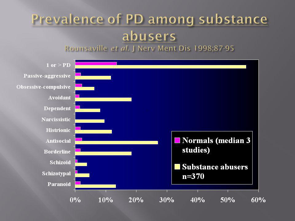 Prevalence of PD among substance abusers Rounsaville et al