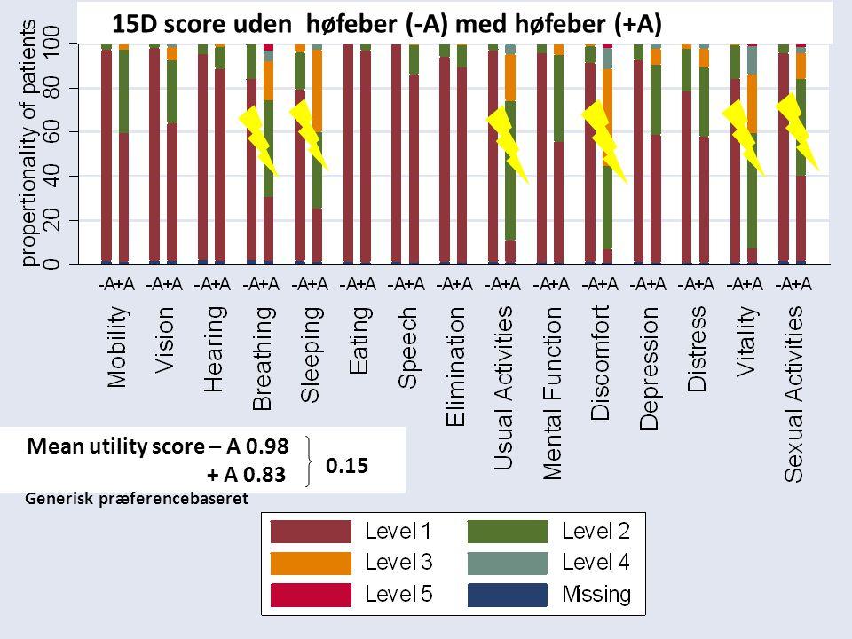 15D score uden høfeber (-A) med høfeber (+A)