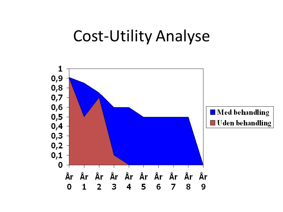 Cost-Utility Analyse