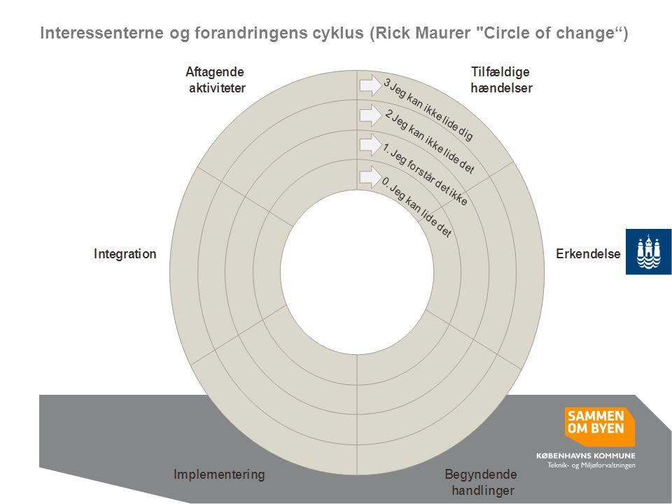 Interessenterne og forandringens cyklus (Rick Maurer Circle of change )